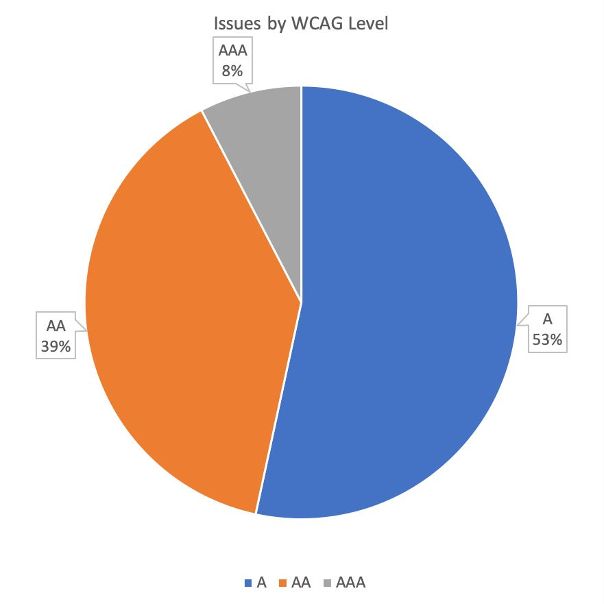 Chart of accessibility issues by WCAG level